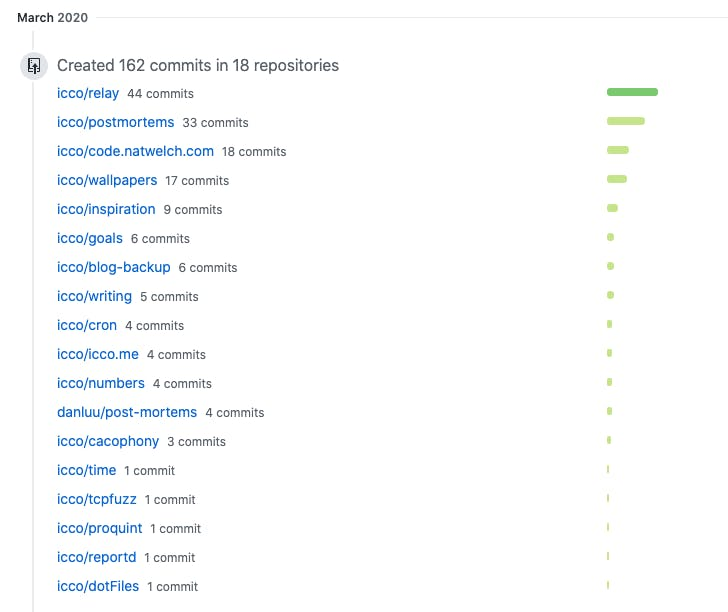 A screenshot of github activity from week three.